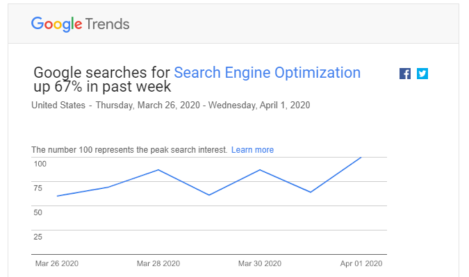 Google Trends for Search Engine Optimization April 2020