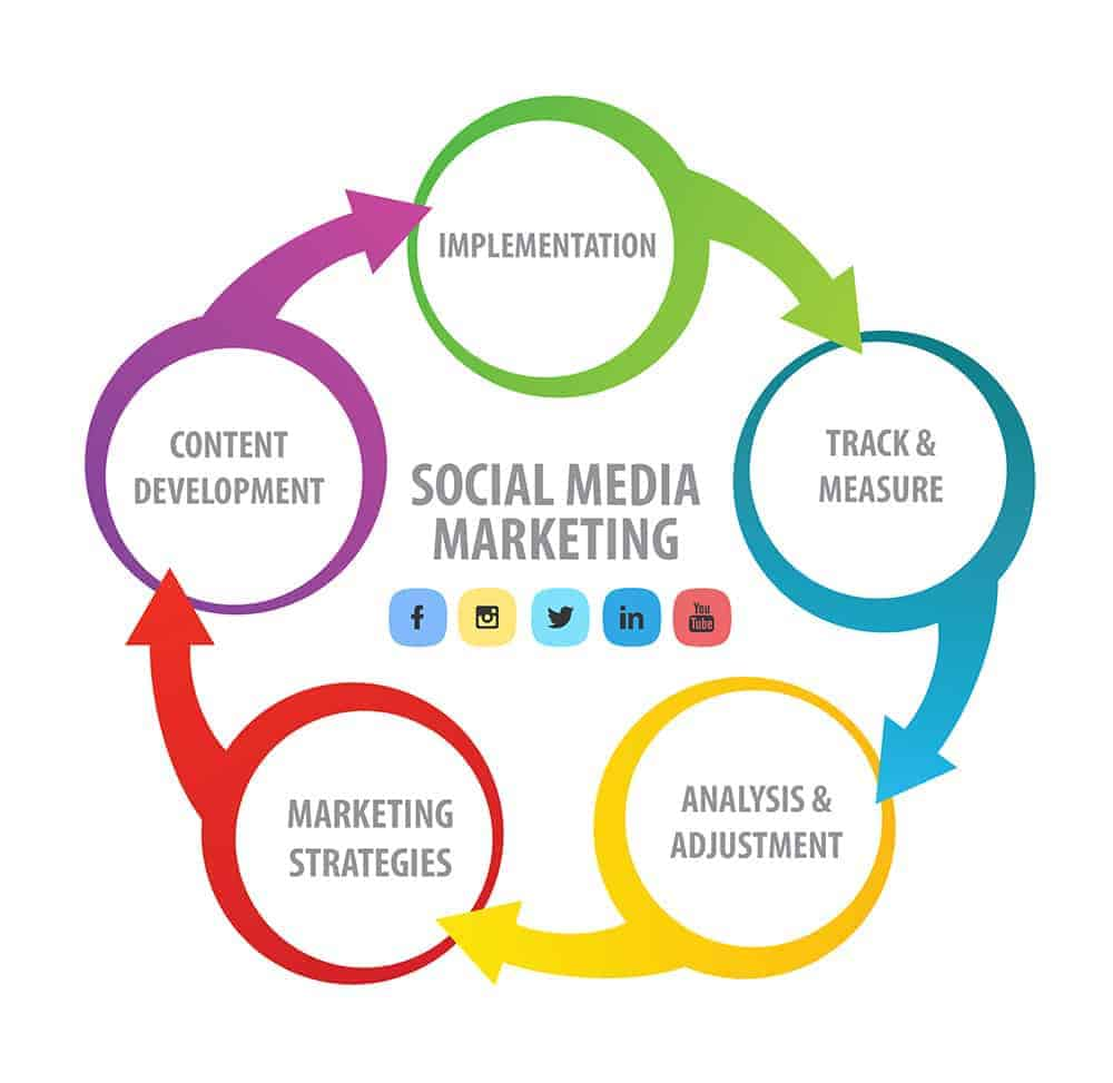 social media marketing strategy kansas city