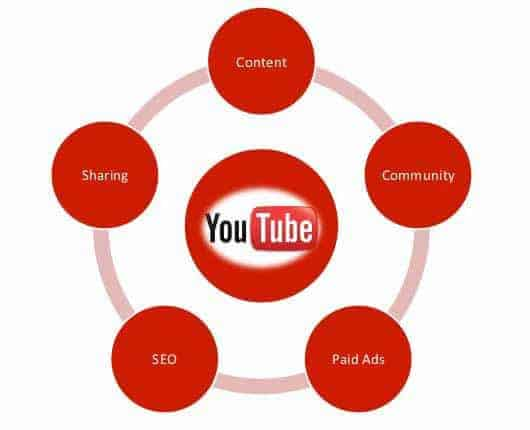 youtube seo strategies kansas city